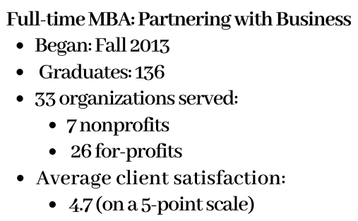 Statistics regarding the Full-time MBA: Partnering with Business program's capstone course